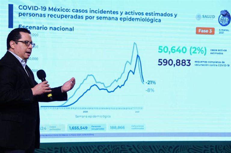México apunta 822 nuevas muertes y 7.521 nuevos casos de covid-19